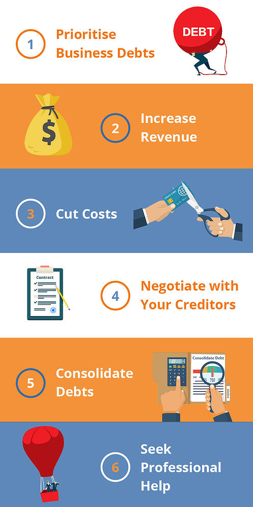 Debt-Rescue-6-steps-to-pay-off-your-business-debt-fast---Infographic-1